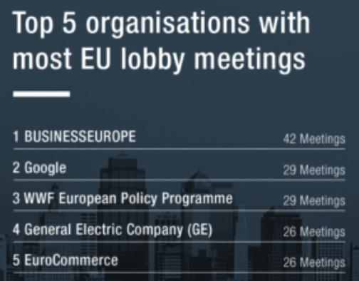 Les budgets lobbying des entreprises à Bruxelles