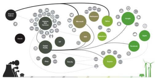 Les entreprises technologiques sont-elles vertes ?