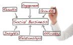 Quel bilan pour l'entrepreneuriat social ?